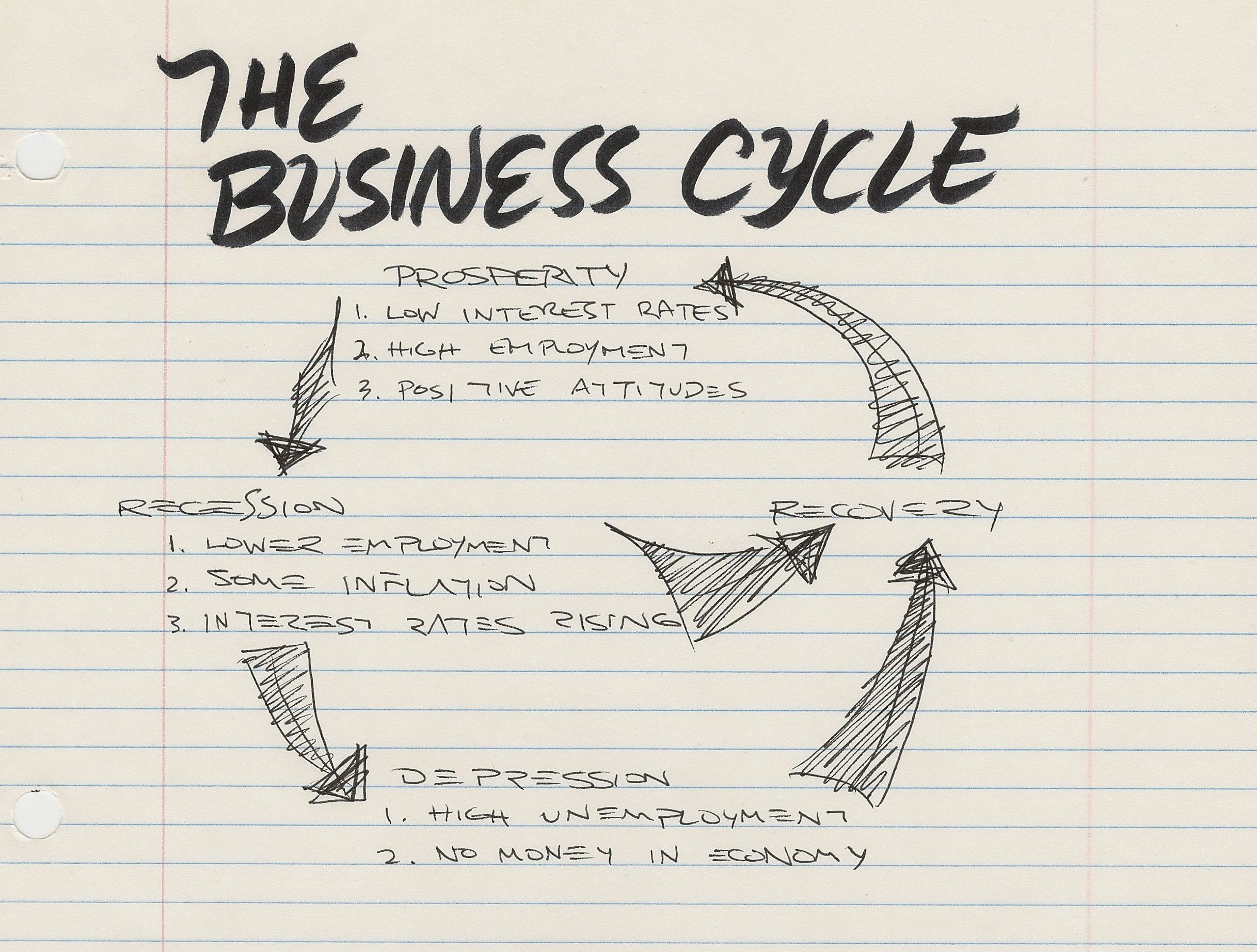 Business Cycle  Studies In Economics Business Cycle